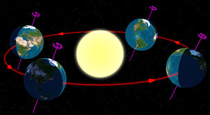 Earth's elliptical orbit around the sun